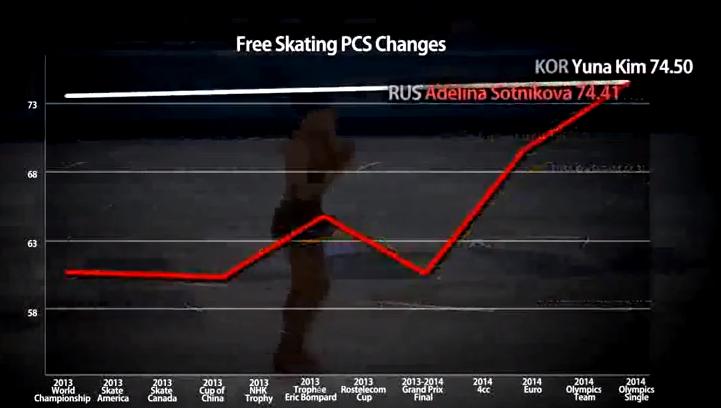 같은 기간 김연아의 PCS 추이와 비교했을 때 이 '이상한 급등세'는 더욱 두드러진다. 같은 영상에서 발췌.