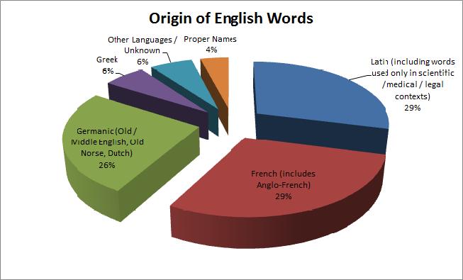 세상에서 가장 잡스러운 언어, 영어