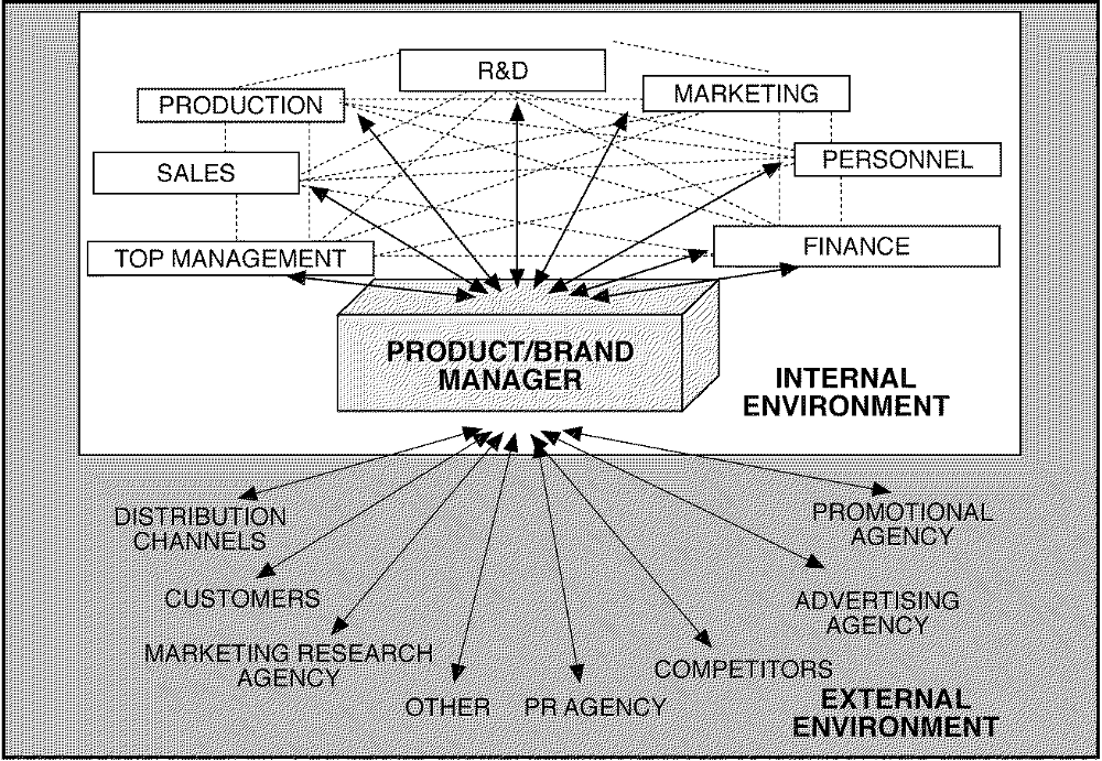 Product/Brand manager의 역할 (image source)