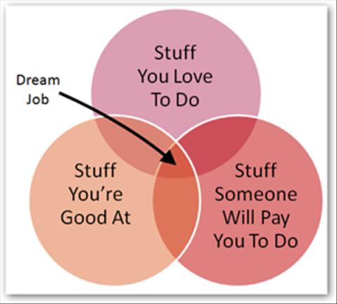 물론 저 dream job은 실제로 존재하지 않습니다.
