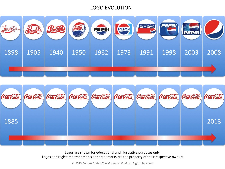코카콜라의 브랜드 파워를 보여주는 로고의 역사.