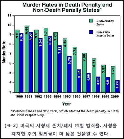 미국_주별_범죄율등
