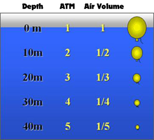 (이미지 출처: http://www.idc-guide.com/images/boyles-law-air-pressure.jpg )
