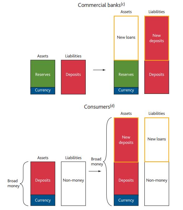 그림 1. 전체 시중은행(aggregate banking sector) 차원에서 통화(은행예금)이 창출되는 과정