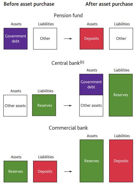 그림 2. 중앙은행의 양적완화(QE)가 통화량(은행예금)을 증가시키는 과정