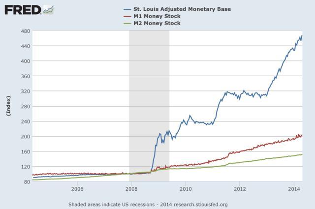 그림 3. 2007.12월을 기준(index=100)으로 했을 때 본원통화(Monetary Base)와 협의통화(M1), 광의통화(M2)의 상대적 증가. 유동성 함정에서는 본원통화의 증가가 통화량의 증가로 직결되지 않는다.
