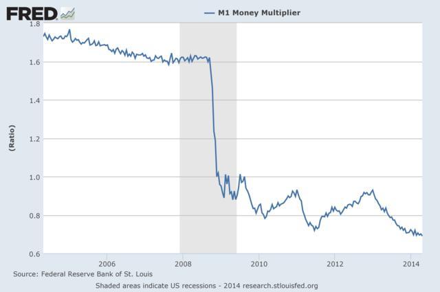 그림 4. 본원통화의 협의통화에 대한 통화승수 (M1 Money multiplier)