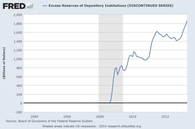 그림 6. 미 예금기관의 초과 지급준비금