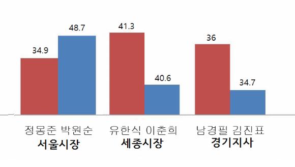 엑셀도 모르는 KBS의 선거 그래프를 바로잡아 보자