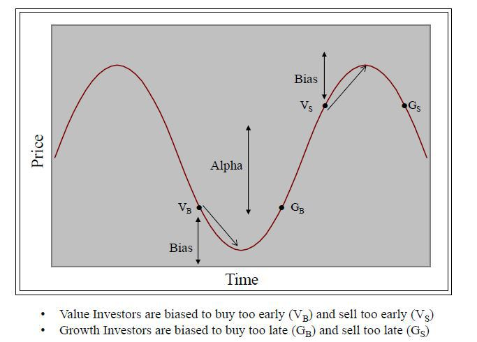 · 가치주 투자자들은 너무 일찍(VB 지점에서) 매수하고, 또 너무 일찍(VS 지점에서) 매도하는 편향이 있다. · 성장주 투자자들은 너무 늦게(GB지점에서) 매수하고, 또 너무 늦게(GS 지점에서) 매도하는 편향이 있다.