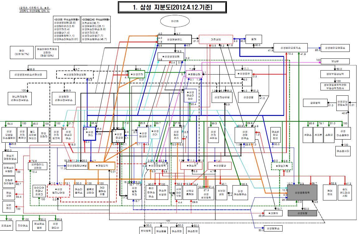 뭔가 복잡해 보이지만 삼성만큼 복잡하지는 않습니다. 칩과 사이버머니, 사이버머니와 돈 사이 교환이 가능한 것이죠.