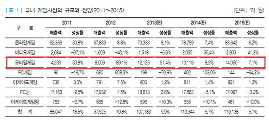 ▲한국 게임시장 전망(자료=한국콘텐츠진흥원)