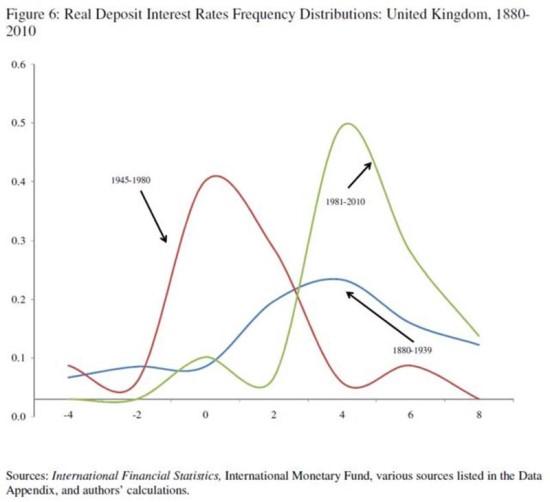 영국의 예, 1945~1980년 동안 실질이자율은 다른 시기에 비해 현저히 낮은 패턴을 보여주고 있으며,실직이자율이 0이하의 (-)를 기록한 빈도수도 매우 높다.