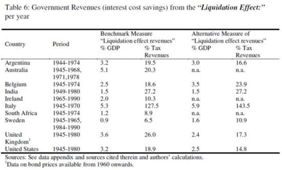 대략 1945~1980년 기간 각국의 금융억압 효과, 대게 GDP 3~5% 수준의 부채를 증발시킬 수 있었다.