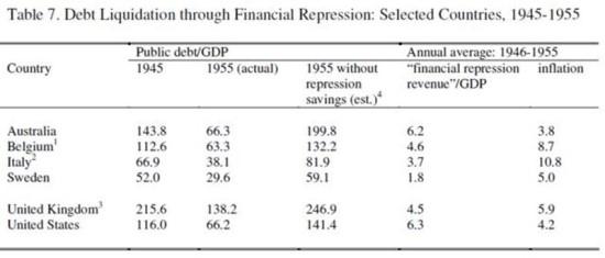 금융 억압의 누적효과, 맨아래 미국을 보면 1945년 116%인 공공부채/GDP 비율이10년 후 66.2%로 감소했다.만약 금융 억압이 없었을 경우 해당 추정치는 141.4%이다.