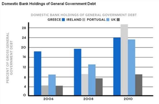 유럽 주요국 은행의 국채 보유비중, 2008년 이후 연금 자산등에 대한 국채 의무 보유등의 정책으로민간의 국가부채 보유는 상당히 증대했다. 금융억압과 맞물리면 이 민간보유 자산 가치의 상당부문은 국가로 이전될 것이다.