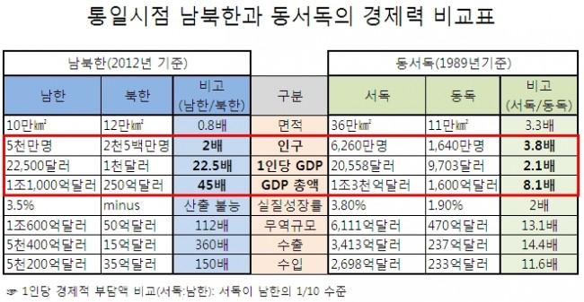 남북한 차는 좀 더 끔찍합니다. (출처: 서울에서 쓰는 평양 이야기)