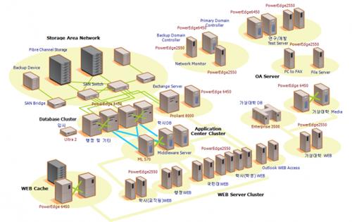 모교인 국민대 캠퍼스 네트워크 구성도중 정보시스템 배치도. 이때부터 이전보다 훨씬 정교하고 조화롭게 시스템구성도를 빨리 그려내게 되었다.