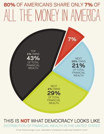 (미국 시민 80%가 소유하는 금융 자산은 전체 금융 자산의 7%에 불과하다고 주장하는 그림인데, 정말인지는 모르겠습니다.)