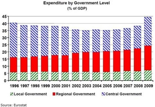 제한된 재정 자치권