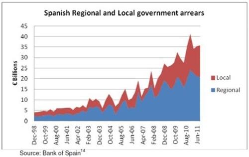 스페인 자치정부 및 지방정부의 연체규모 증가