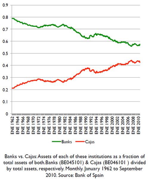 스페인 상업은행과 저축은행의 자산규모 비중변화 추이