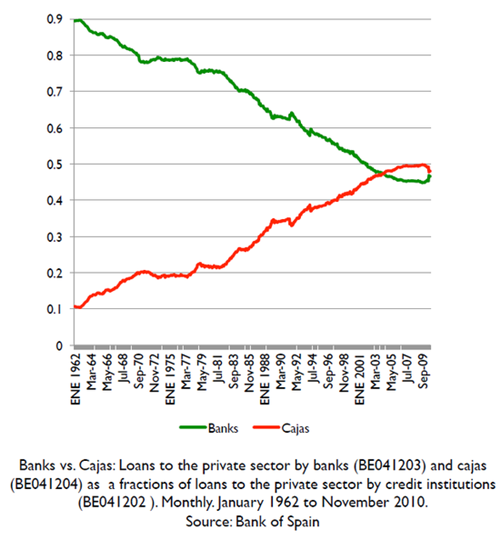 스페인 상업은행과 저축은행의 민간부문 대출 비중변화 추이