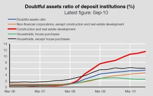 스페인 은행의 부실대출 비율, 특히 건설업 및 부동산 개발업 부문의 대출에서 부실이 확대되고 있다.