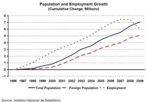 스페인의 인구성장, 외국인 인구의 증가와 그 추세를 같이한다.