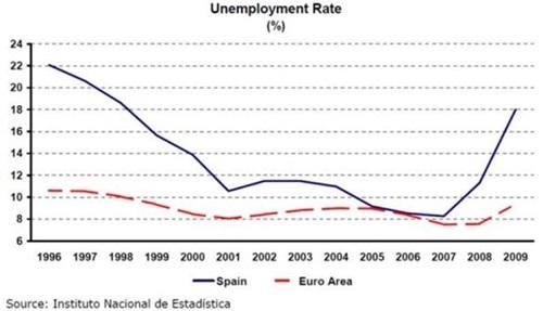스페인 실업률의 지속적인 감소