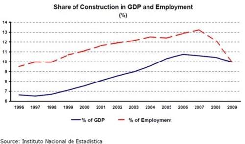 GDP와 고용에서 건설업이 차지하는 비중의 증가