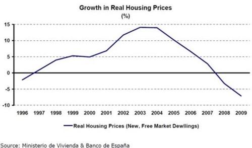 실질 주택가격 증가율, 위기전까지 꾸준하게 (+)인 상태였고 특히 2000년대 초중반은 10%를 상회