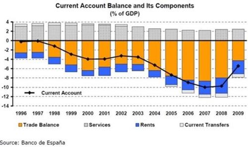 무역수지 및 경상주지 적자 규모의 지속적인 확대