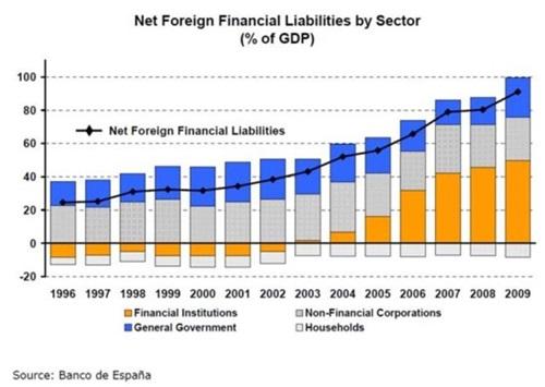 순 '해외' 금융부채 비율의 증가, 특히 금융 기관의 증가가 두드러진다.