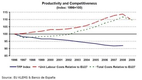 스페인의 단위 생산물당 노동 비용 및 총 비용은 EU27개국 평균에 비해 지속적으로 상승했다.