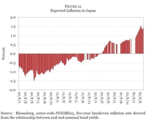 그림 12. 일본의 기대 인플레이션