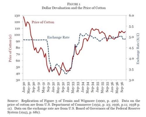 그림 1. 달러화 가치와 면화(cotton)의 가격