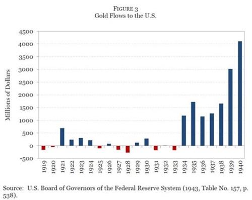 그림 3. 미국으로의 금의 유입