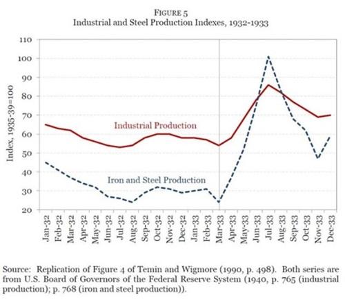 그림 5. 미국 산업생산