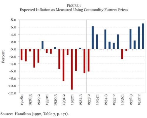 그림 7. 상품 선물가격으로 측정한 기대 인플레이션