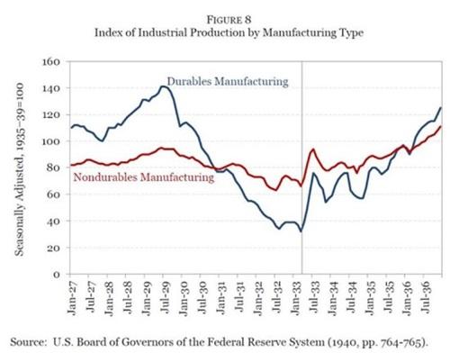 그림 8. 제조업별 산업 생산지수