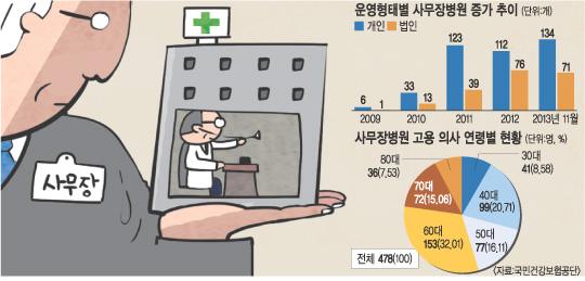 사무장 병원의 진짜 문제: 빚쟁이 의사와 무너지는 의료 서비스