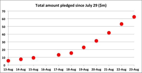 Chart by Felix Salmon