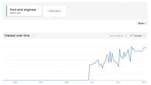 구글 트렌드를 통해 살펴본 지난 몇 년간의 프론트엔드 엔지니어 트렌드의 시각화