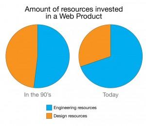 오늘날의 웹 애플리케이션은 시각 디자인 리소스보다는 엔지니어링 리소스를 더 많이 필요로 한다.