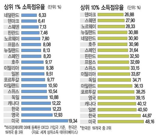 김낙년_상위_1,_10_점유율