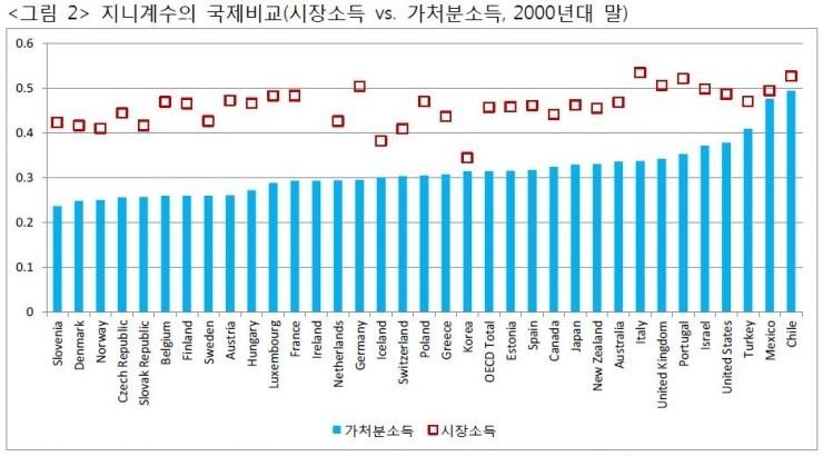 자료: OECD