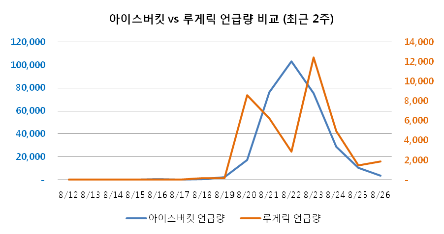 데이터로 보는 한국인과 아이스 버킷 챌린지