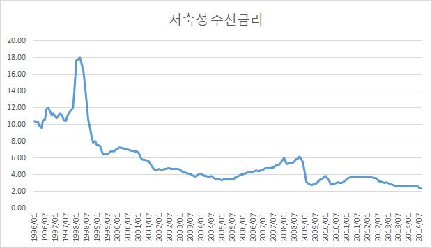 저축성_수신금리