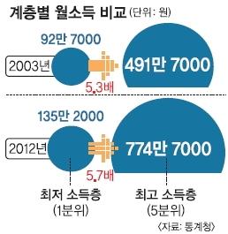 한국의 소득격차는 점점 커지고 있다. (이미지 출처: 서울신문)